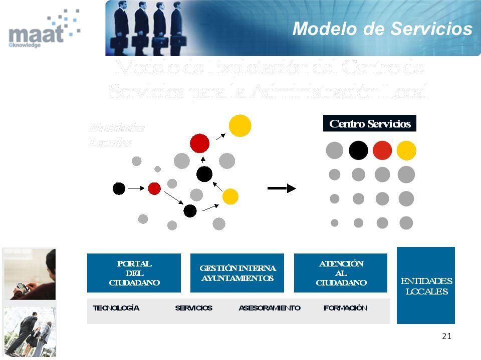21 Modelo de Servicios