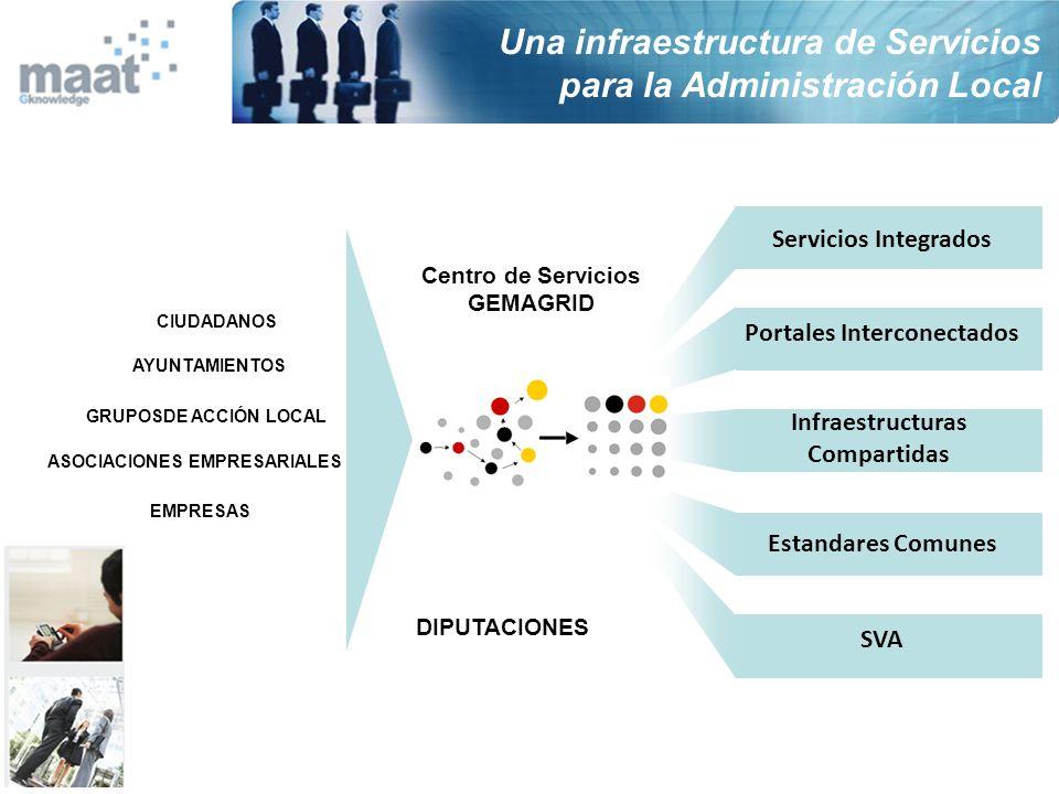 AYUNTAMIENTOS Servicios Integrados Portales Interconectados Infraestructuras Compartidas Estandares Comunes SVA DIPUTACIONES Centro de Servicios GEMAG