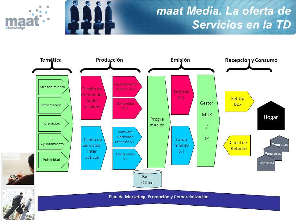 Producción Diseño de Contenidos Audio visuales Diseño de Servicios Inter activos Software Hardware creación S.I. Contenidos S.I. Contenidos A.V. Equip