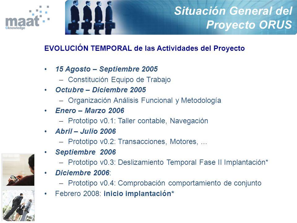EVOLUCIÓN TEMPORAL de las Actividades del Proyecto 15 Agosto – Septiembre 2005 –Constitución Equipo de Trabajo Octubre – Diciembre 2005 –Organización