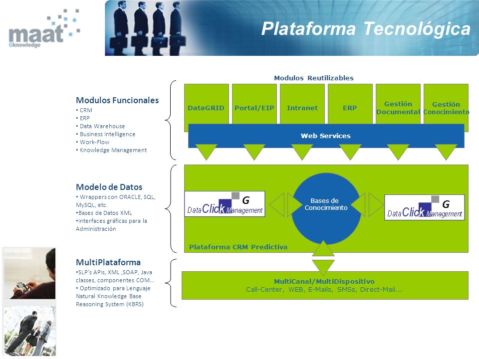 Integrated Healthcare platform for European Health Systems, providing seamless integration of traditional and emerging sources of biomedical information BIOMEDICAL DATA ANALYSIS DATA & SYSTEM INFRAESTRUCTURE DATA & SYSTEM INFRAESTRUCTURE Networking, Databases and Digital Libraries, Distributed Computid and Grid, Data Modeling, Data Integration, Information Search and Retrieval Paediatrics, Cardiology, Radiology, Rheumatology, Oncology Diagnostics Second Opinion R&D Training maat Gknowledge HealthGrid Initiatives