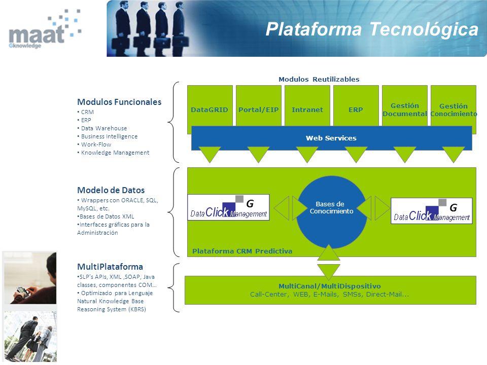 Bases de Conocimiento Plataforma CRM Predictiva Modelo de Datos Wrappers con ORACLE, SQL, MySQL, etc. Bases de Datos XML Interfaces gráficas para la A