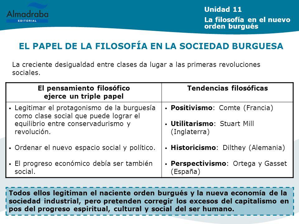 EL PAPEL DE LA FILOSOFÍA EN LA SOCIEDAD BURGUESA La creciente desigualdad entre clases da lugar a las primeras revoluciones sociales. Unidad 11 La fil