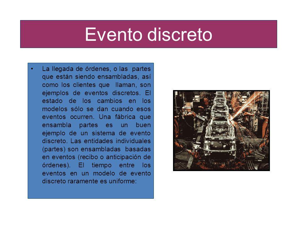 Evento discreto La llegada de órdenes, o las partes que están siendo ensambladas, así como los clientes que llaman, son ejemplos de eventos discretos.