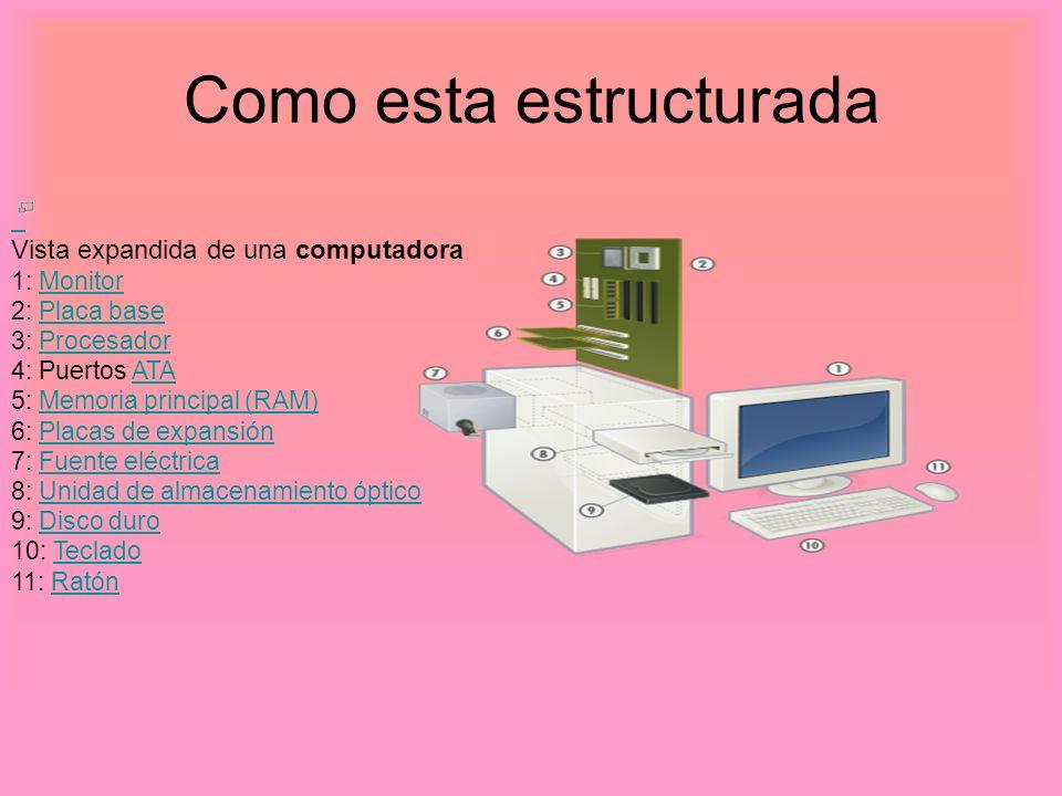 Como esta estructurada Vista expandida de una computadora 1: Monitor 2: Placa base 3: Procesador 4: Puertos ATA 5: Memoria principal (RAM) 6: Placas d