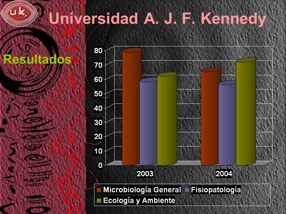Universidad A. J. F. Kennedy Resultados