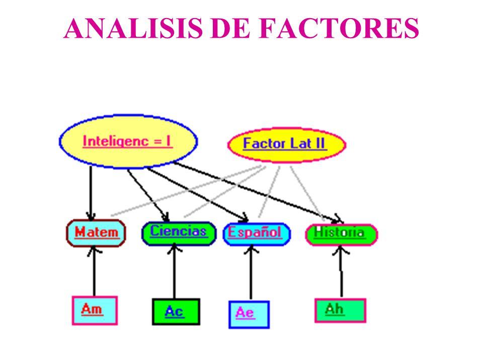METODOS FACTORIALES