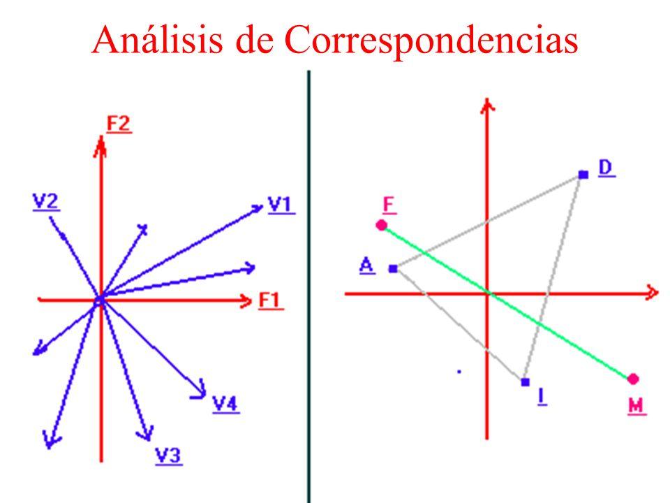 Análisis Componentes Ppales
