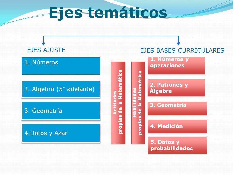 Ejes temáticos EJES AJUSTE EJES BASES CURRICULARES 1. Números 2. Algebra (5° adelante) 3. Geometría 4.Datos y Azar 1. Números y operaciones 2. Patrone