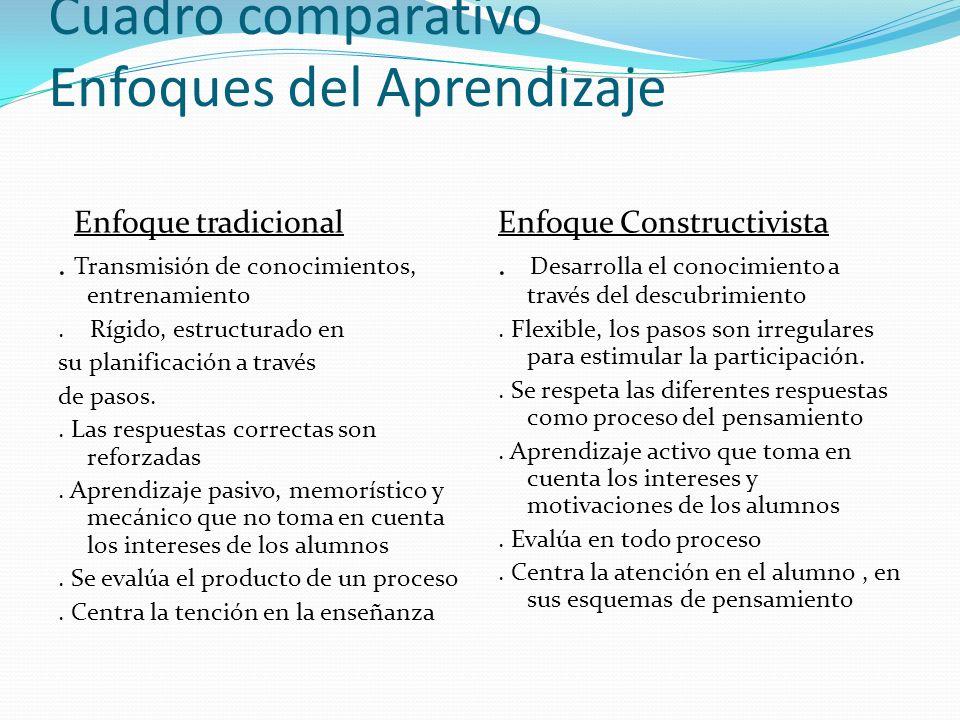 Cuadro comparativo Enfoques del Aprendizaje Enfoque tradicional. Transmisión de conocimientos, entrenamiento. Rígido, estructurado en su planificación