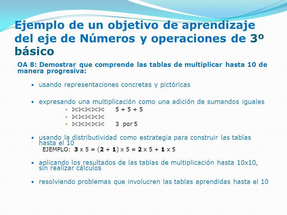 Ejemplo de un objetivo de aprendizaje del eje de Números y operaciones de 3º básico OA 8: Demostrar que comprende las tablas de multiplicar hasta 10 d