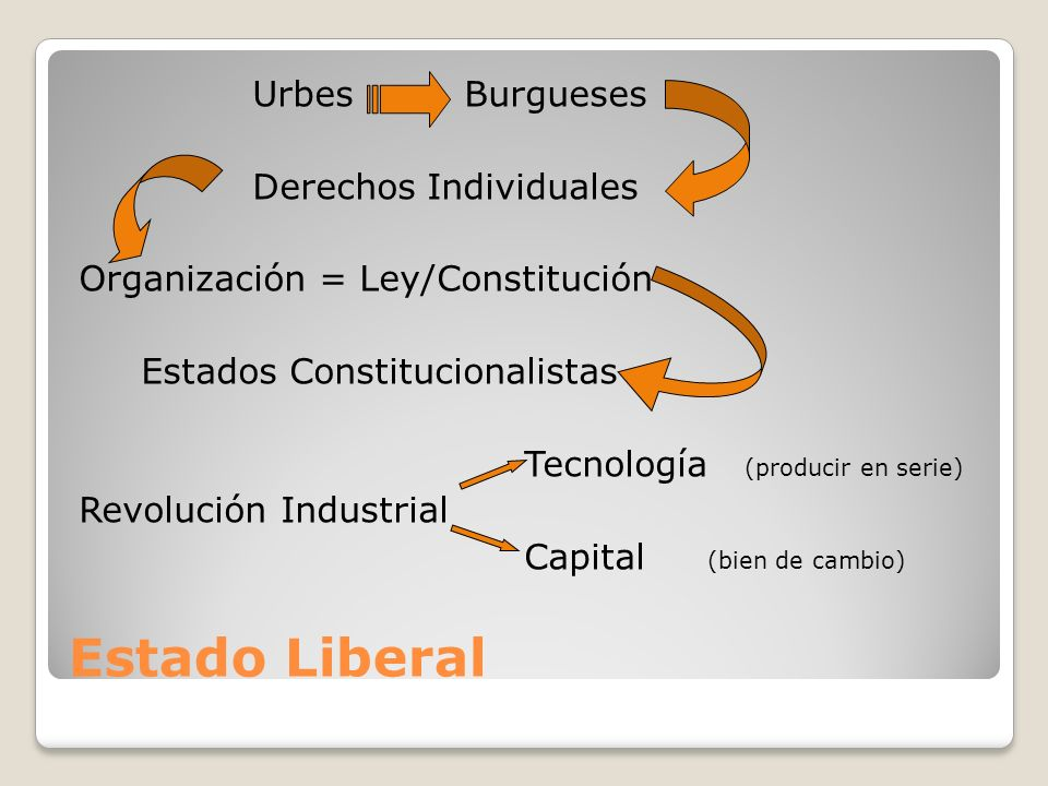 Estado Liberal Urbes Burgueses Derechos Individuales Organización = Ley/Constitución Estados Constitucionalistas Tecnología (producir en serie) Revolu