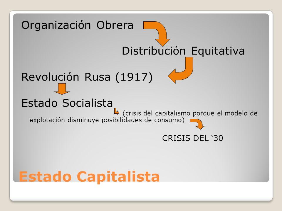 Estado Capitalista Organización Obrera Distribución Equitativa Revolución Rusa (1917) Estado Socialista (crisis del capitalismo porque el modelo de ex