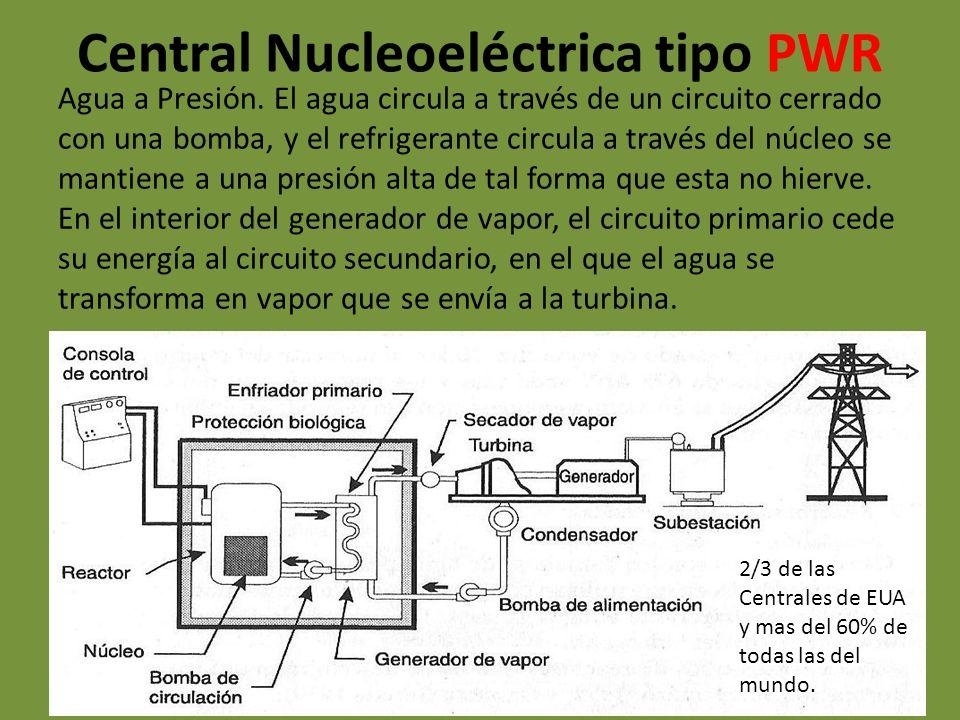 Central Nucleoeléctrica tipo PWR Agua a Presión. El agua circula a través de un circuito cerrado con una bomba, y el refrigerante circula a través del