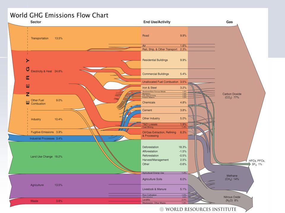 Actividad Económica Emisiones Concentraciones Atmosféricas Radiaciones Atrapadas Incremento de Temperatura Impactos Daños Agregados