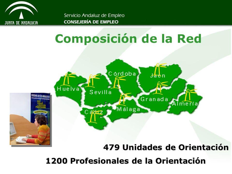 479 Unidades de Orientación Composición de la Red 1200 Profesionales de la Orientación