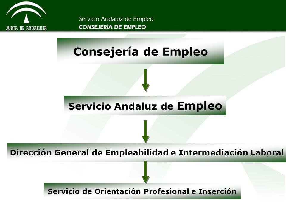 Consejería de Empleo Servicio Andaluz de Empleo Dirección General de Empleabilidad e Intermediación Laboral Servicio de Orientación Profesional e Inse