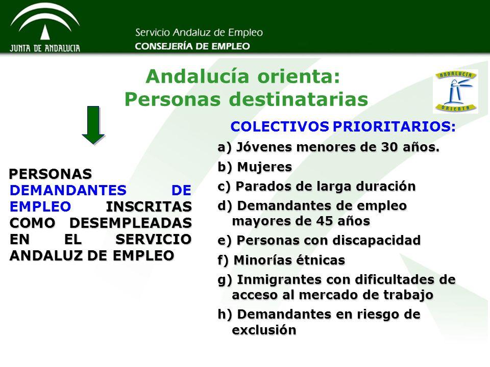 COLECTIVOS PRIORITARIOS: a) Jóvenes menores de 30 años. b) Mujeres c) Parados de larga duración d) Demandantes de empleo mayores de 45 años e) Persona