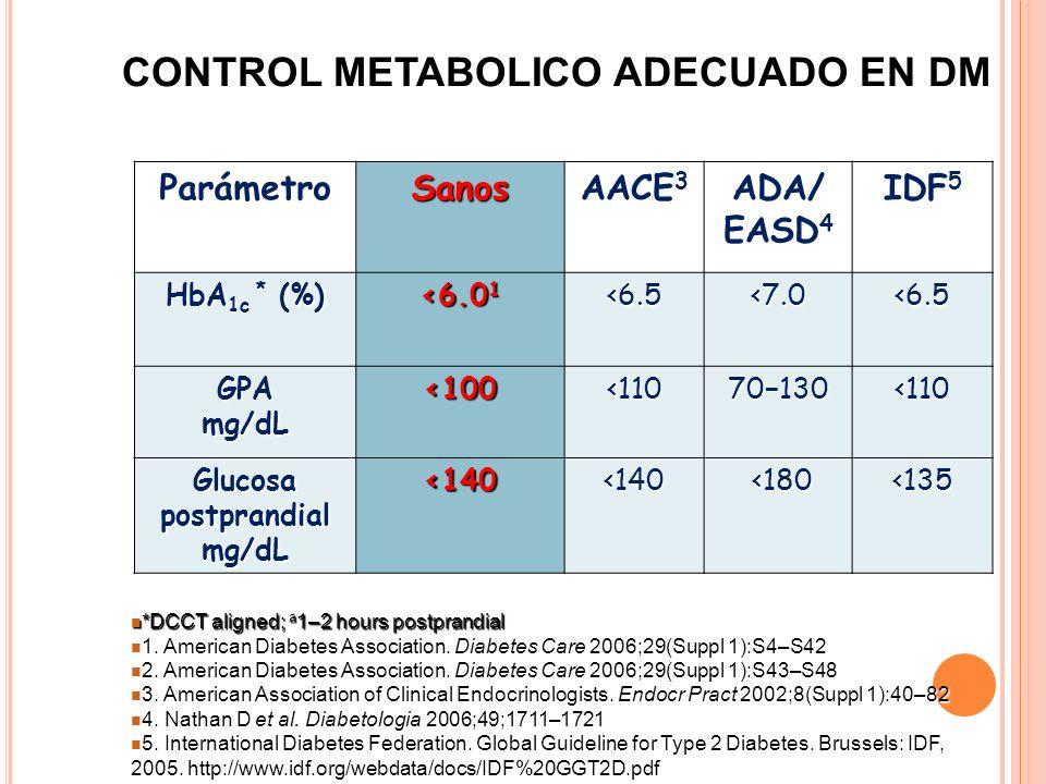 ParámetroSanos AACE 3 ADA/ EASD 4 IDF 5 HbA 1c * (%) <6.0 1 <6.5<7.0<6.5 GPA mg/dL <100<11070130<110 Glucosa postprandial mg/dL <140<140 <180 <180<135