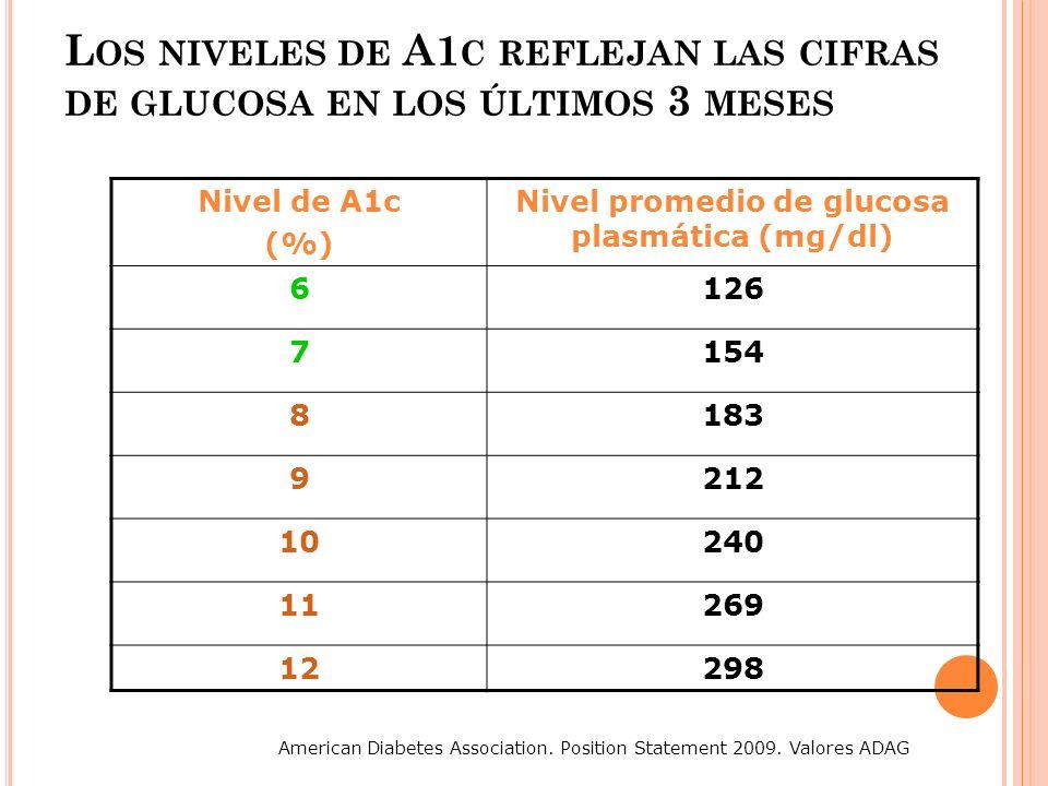 L OS NIVELES DE A1 C REFLEJAN LAS CIFRAS DE GLUCOSA EN LOS ÚLTIMOS 3 MESES Nivel de A1c (%) Nivel promedio de glucosa plasmática (mg/dl) 6126 7154 818