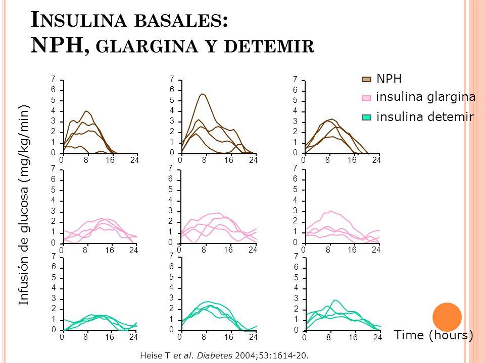 I NSULINA BASALES : NPH, GLARGINA Y DETEMIR Infusión de glucosa (mg/kg/min) NPH insulina glargina 0168 24 7 6 5 4 2 3 1 0 016824 7 6 5 4 2 3 1 0 0168