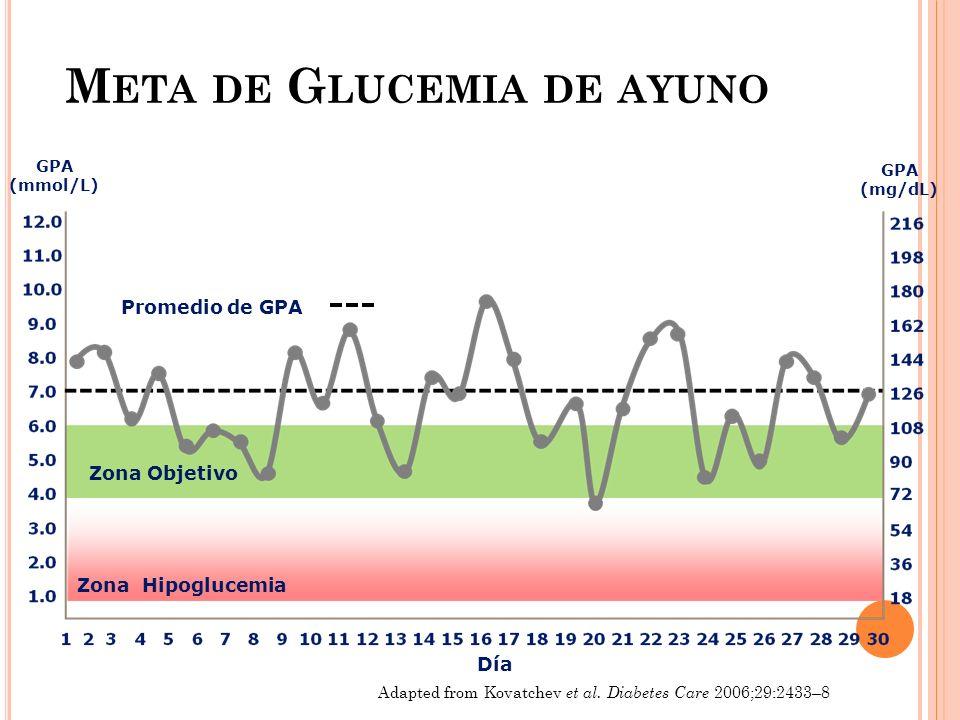 M ETA DE G LUCEMIA DE AYUNO Adapted from Kovatchev et al. Diabetes Care 2006;29:2433–8 Día GPA (mmol/L) GPA (mg/dL) Promedio de GPA Zona Hipoglucemia
