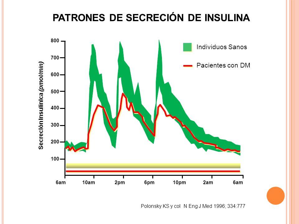 PATRONES DE SECRECIÓN DE INSULINA Polonsky KS y col N Eng J Med 1996; 334:777 Secreción Insulínica (pmol/min) 6am10am2pm6pm10pm2am6am 800 700 600 500 400 300 200 100 Individuos Sanos Pacientes con DM