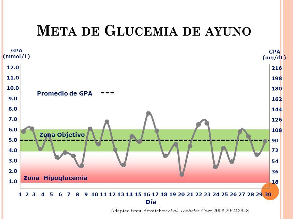 Adapted from Kovatchev et al. Diabetes Care 2006;29:2433–8 Día Promedio de GPA Zona Hipoglucemia GPA (mmol/L) GPA (mg/dL) Zona Objetivo M ETA DE G LUC