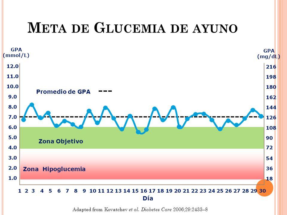 Adapted from Kovatchev et al. Diabetes Care 2006;29:2433–8 Día GPA (mmol/L) GPA (mg/dL) Promedio de GPA Zona Hipoglucemia Zona Objetivo M ETA DE G LUC