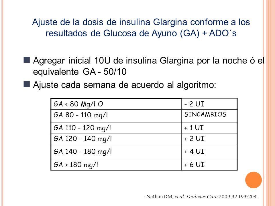 Agregar inicial 10U de insulina Glargina por la noche ó el equivalente GA - 50/10 Ajuste cada semana de acuerdo al algoritmo: Ajuste de la dosis de insulina Glargina conforme a los resultados de Glucosa de Ayuno (GA) + ADO´s GA < 80 Mg/l O - 2 UI GA 80 – 110 mg/l SINCAMBIOS GA 110 – 120 mg/l + 1 UI GA 120 – 140 mg/l + 2 UI GA 140 – 180 mg/l + 4 UI GA > 180 mg/l + 6 UI Nathan DM, et al.