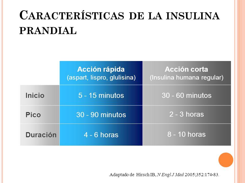 C ARACTERÍSTICAS DE LA INSULINA PRANDIAL Adaptado de Hirsch IB, N Engl J Med 2005;352:174-83.