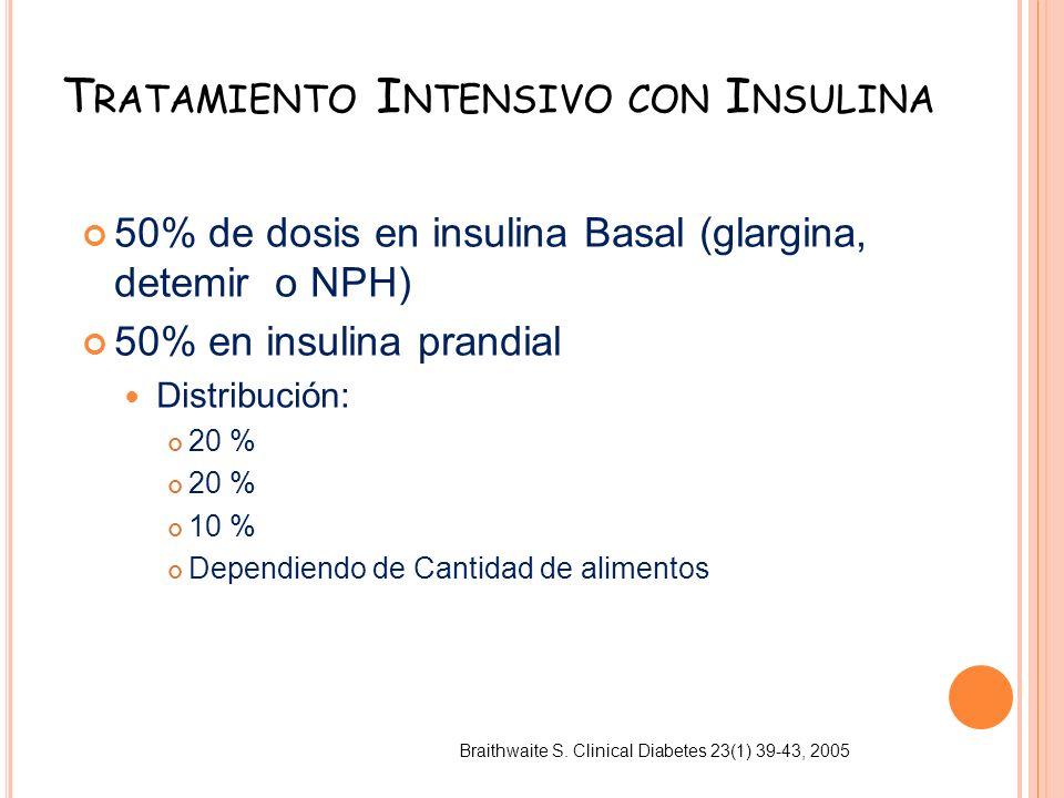 T RATAMIENTO I NTENSIVO CON I NSULINA 50% de dosis en insulina Basal (glargina, detemir o NPH) 50% en insulina prandial Distribución: 20 % 10 % Depend