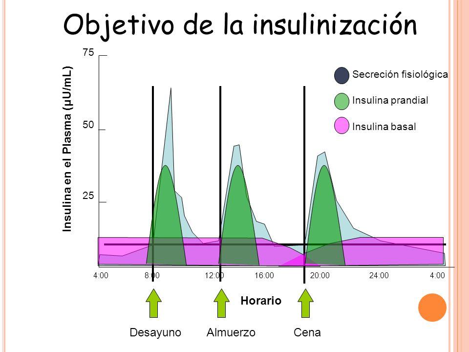 Objetivo de la insulinización Insulina en el Plasma (μU/mL) 75 50 25 4:008:0012:0016:0020:0024:004:00 DesayunoAlmuerzoCena Horario Secreción fisiológica Insulina prandial Insulina basal