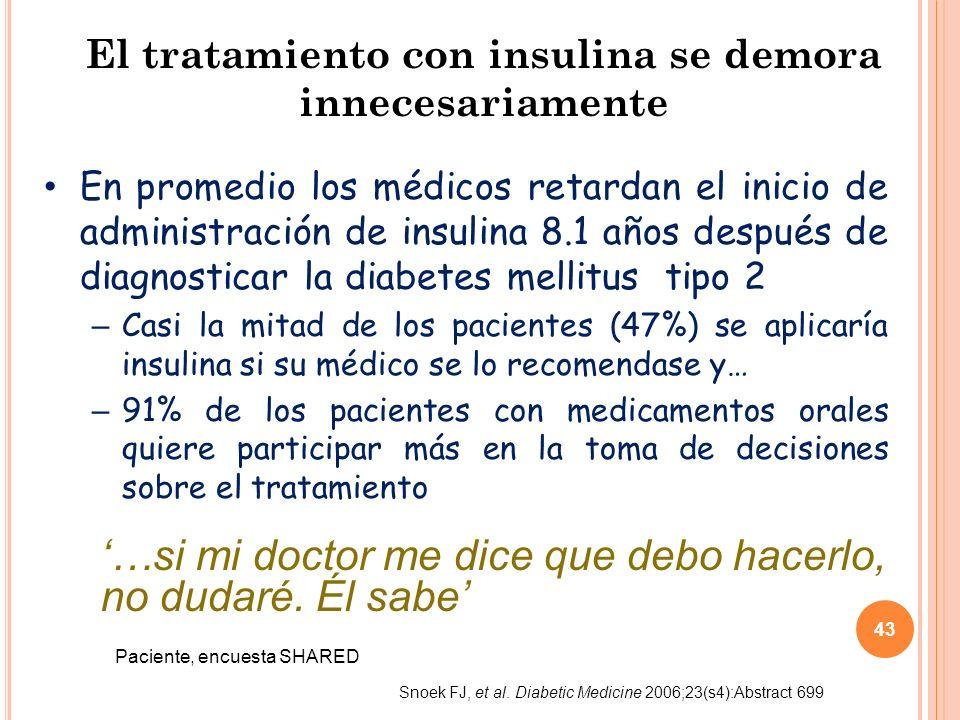 43 El tratamiento con insulina se demora innecesariamente En promedio los médicos retardan el inicio de administración de insulina 8.1 años después de diagnosticar la diabetes mellitus tipo 2 – Casi la mitad de los pacientes (47%) se aplicaría insulina si su médico se lo recomendase y… – 91% de los pacientes con medicamentos orales quiere participar más en la toma de decisiones sobre el tratamiento …si mi doctor me dice que debo hacerlo, no dudaré.