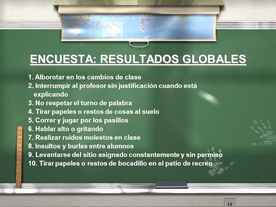 ENCUESTA: RESULTADOS GLOBALES 1. Alborotar en los cambios de clase 2. Interrumpir al profesor sin justificación cuando está explicando 3. No respetar