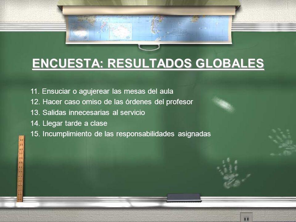 ENCUESTA: RESULTADOS GLOBALES 11. Ensuciar o agujerear las mesas del aula 12. Hacer caso omiso de las órdenes del profesor 13. Salidas innecesarias al