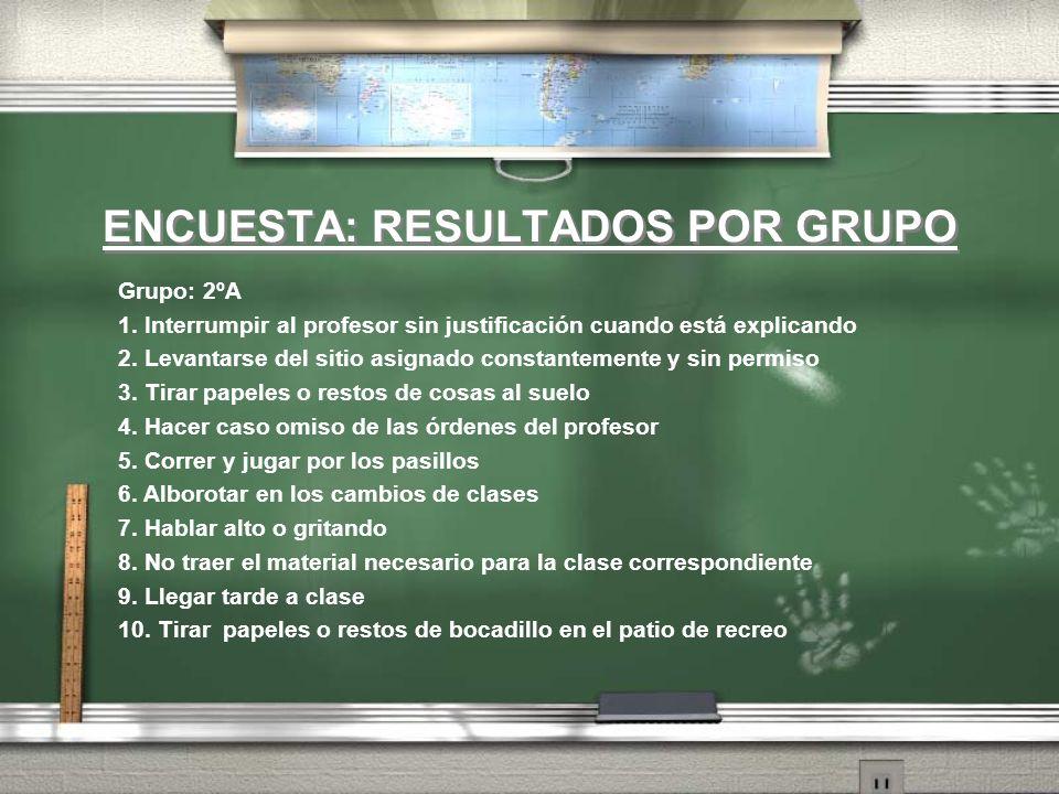 ENCUESTA: RESULTADOS POR GRUPO Grupo: 2ºA 1. Interrumpir al profesor sin justificación cuando está explicando 2. Levantarse del sitio asignado constan