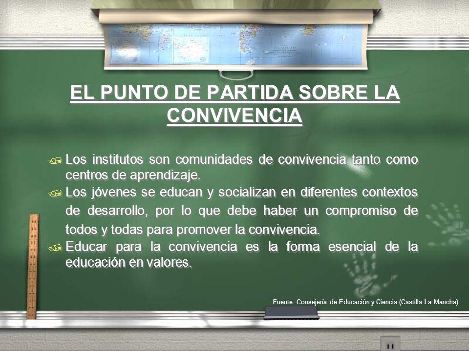 ENFOQUE PARA PROMOVER LA CONVIVENCIA Positivo Proactivo / Educativo / Formativo Preventivo Comunitario / Democrático / Participativo Positivo Proactivo / Educativo / Formativo Preventivo Comunitario / Democrático / Participativo Fuente: Consejería de Educación y Ciencia (Castilla La Mancha)