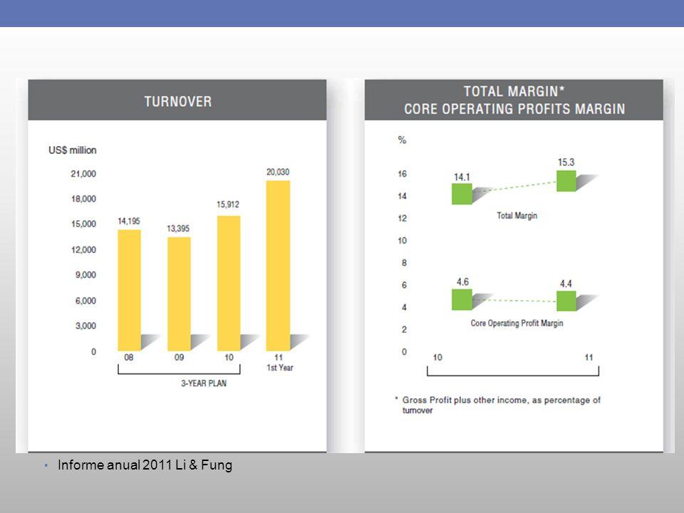 Informe anual 2011 Li & Fung