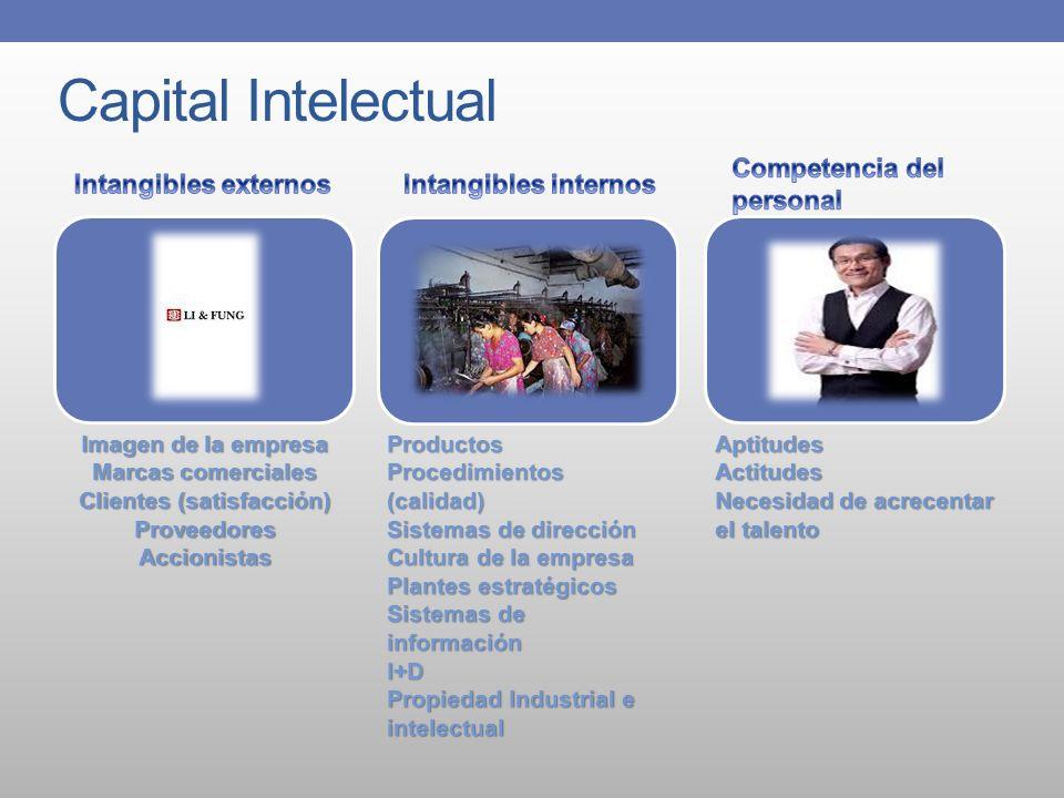 Capital Intelectual Imagen de la empresa Marcas comerciales Clientes (satisfacción) ProveedoresAccionistasProductos Procedimientos (calidad) Sistemas