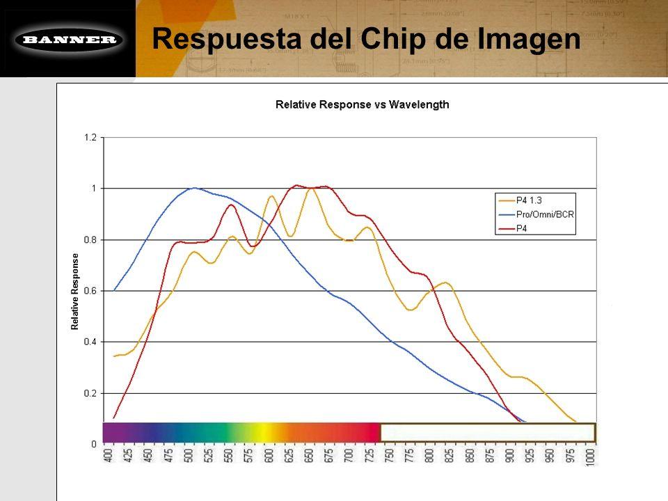 Respuesta del Chip de Imagen