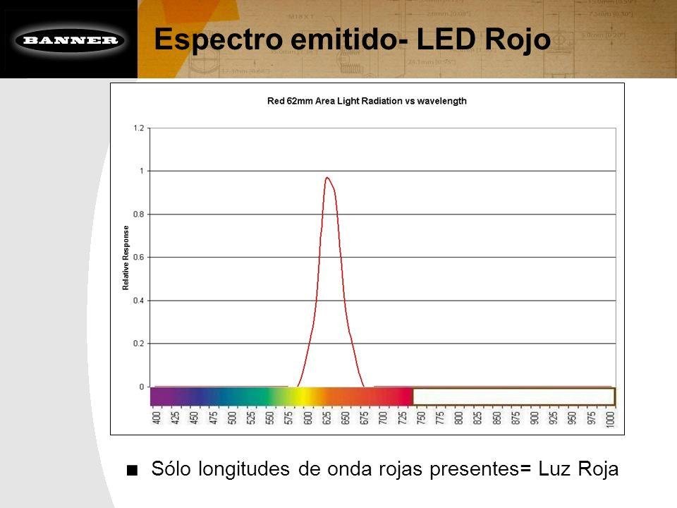 Espectro emitido- LED Rojo Sólo longitudes de onda rojas presentes= Luz Roja
