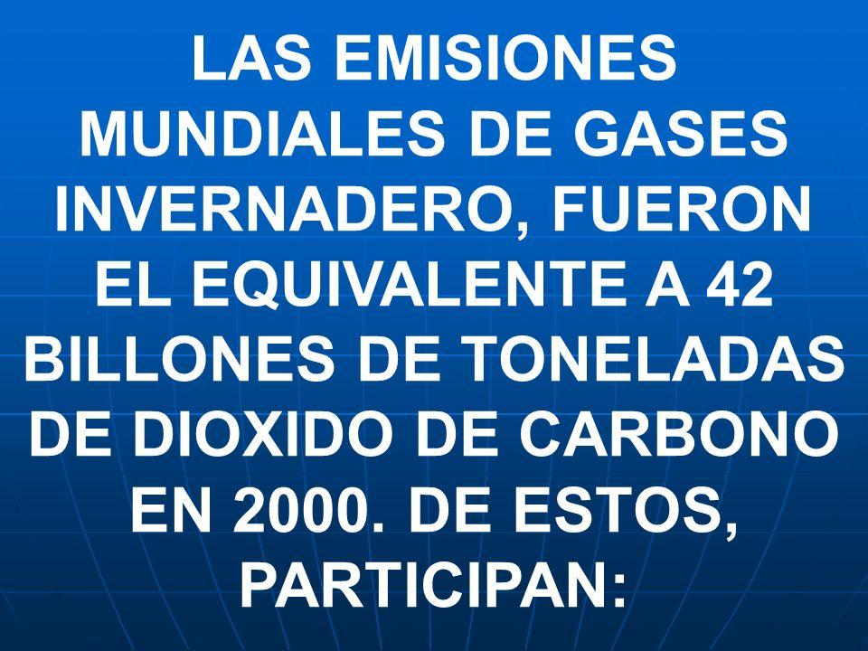 LAS EMISIONES MUNDIALES DE GASES INVERNADERO, FUERON EL EQUIVALENTE A 42 BILLONES DE TONELADAS DE DIOXIDO DE CARBONO EN 2000. DE ESTOS, PARTICIPAN: