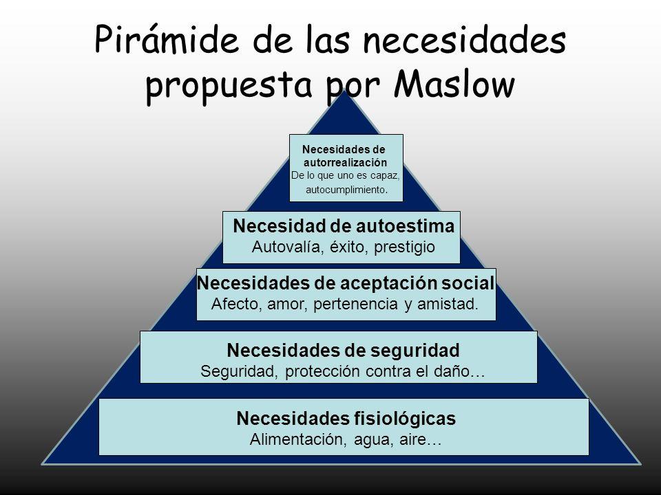 Pirámide de las necesidades propuesta por Maslow Necesidades fisiológicas Alimentación, agua, aire… Necesidades de seguridad Seguridad, protección con