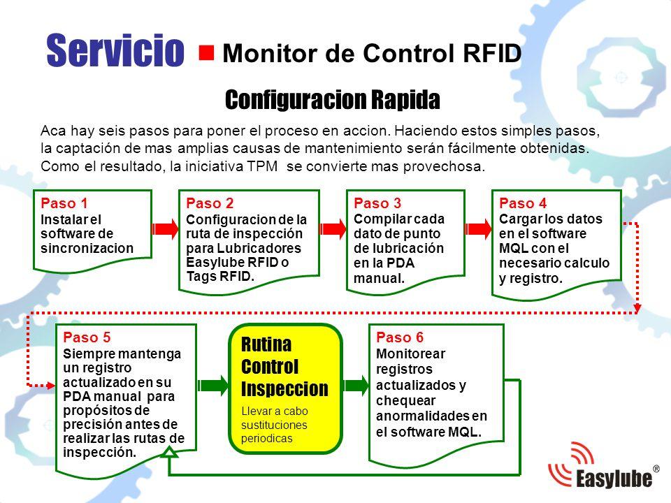 Descargar en la PDA manual los datos actualizados de los puntos de lubricacion Inspeccion de la zona Cargar la informacion recogida en el sistema MQL Inspeccion de la zona Servicio Monitor de control RFID Inspeccion de la zona Inspeccion de la zona Inspeccion de la zona Inspeccion de la zona Monitorear registros actualizados y chequear anormalidades
