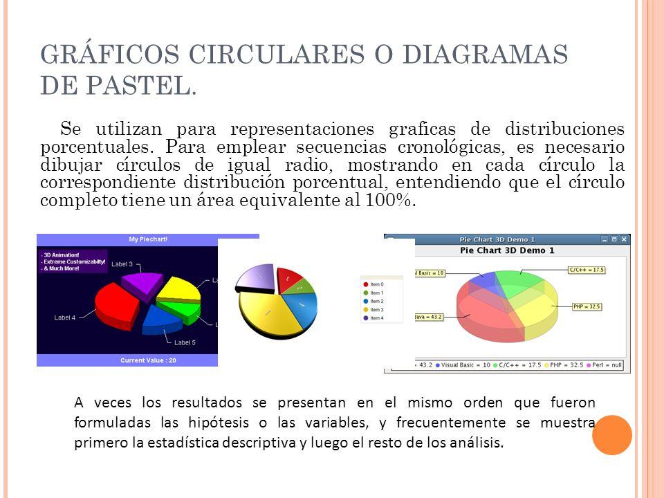 GRÁFICOS CIRCULARES O DIAGRAMAS DE PASTEL. Se utilizan para representaciones graficas de distribuciones porcentuales. Para emplear secuencias cronológ