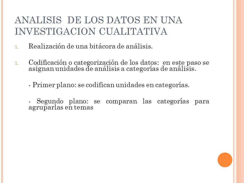 ANALISIS DE LOS DATOS EN UNA INVESTIGACION CUALITATIVA 1. Realización de una bitácora de análisis. 1. Codificación o categorización de los datos: en e