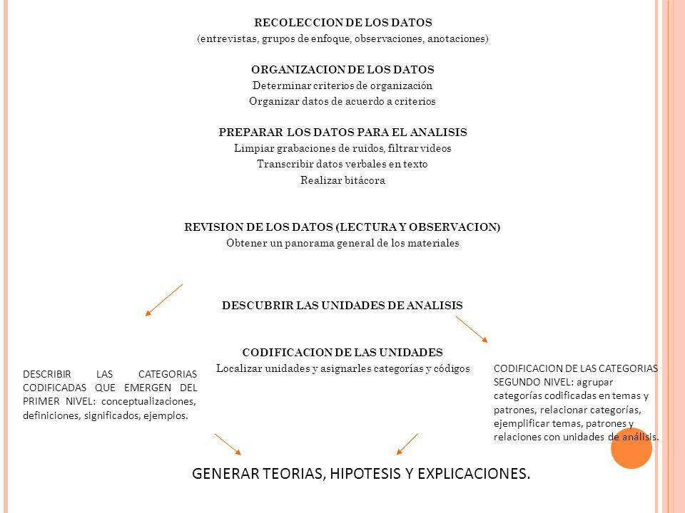 RECOLECCION DE LOS DATOS (entrevistas, grupos de enfoque, observaciones, anotaciones) ORGANIZACION DE LOS DATOS Determinar criterios de organización O