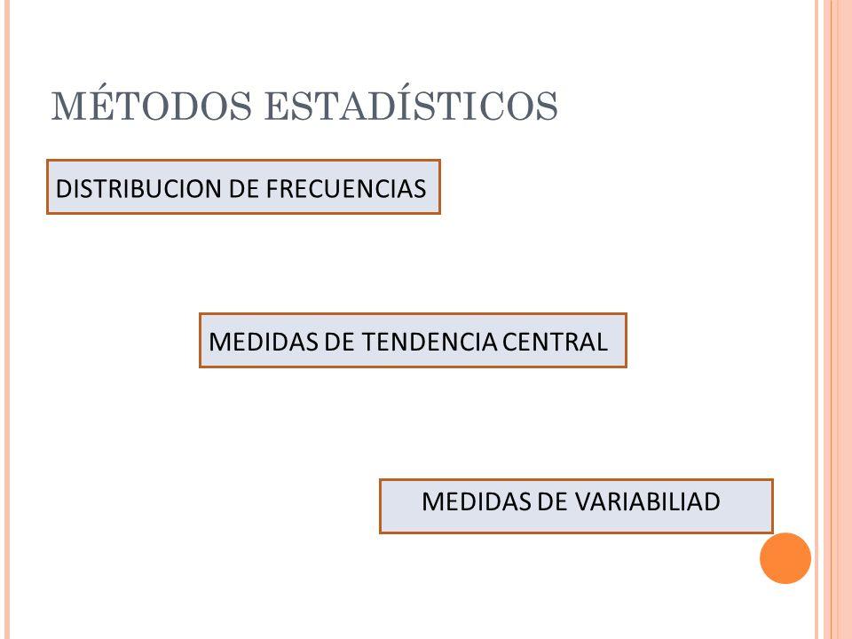 MÉTODOS ESTADÍSTICOS DISTRIBUCION DE FRECUENCIAS MEDIDAS DE TENDENCIA CENTRAL MEDIDAS DE VARIABILIAD