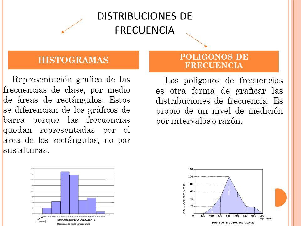 Representación grafica de las frecuencias de clase, por medio de áreas de rectángulos. Estos se diferencian de los gráficos de barra porque las frecue